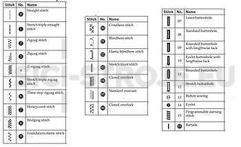 Šicí stroj Pfaff Ambition Essential - 2