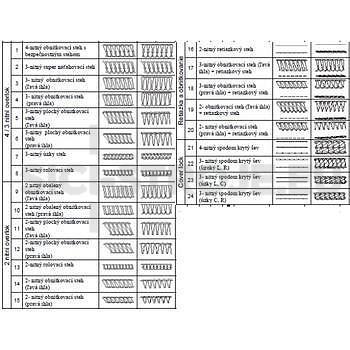 Šicí stroj, overlock a coverlock v jednom BERNINA 1300 MDC  + záruka 3 roky - 2